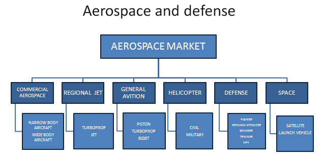 Aerospace and Defense Market