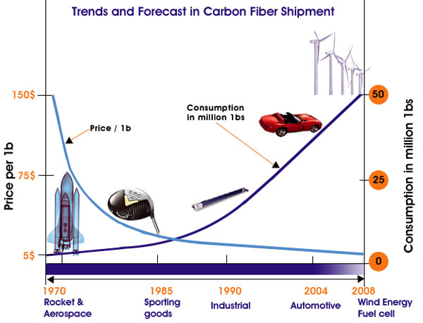 Trends and Forecasts in Carbon Fiber Shipment