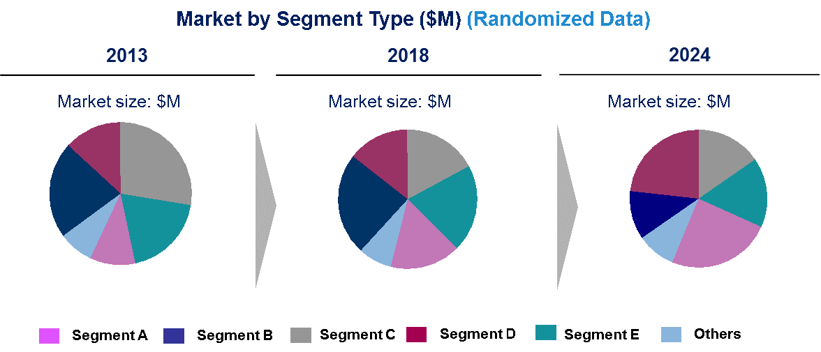 Automotive Chip Market by Segment Type