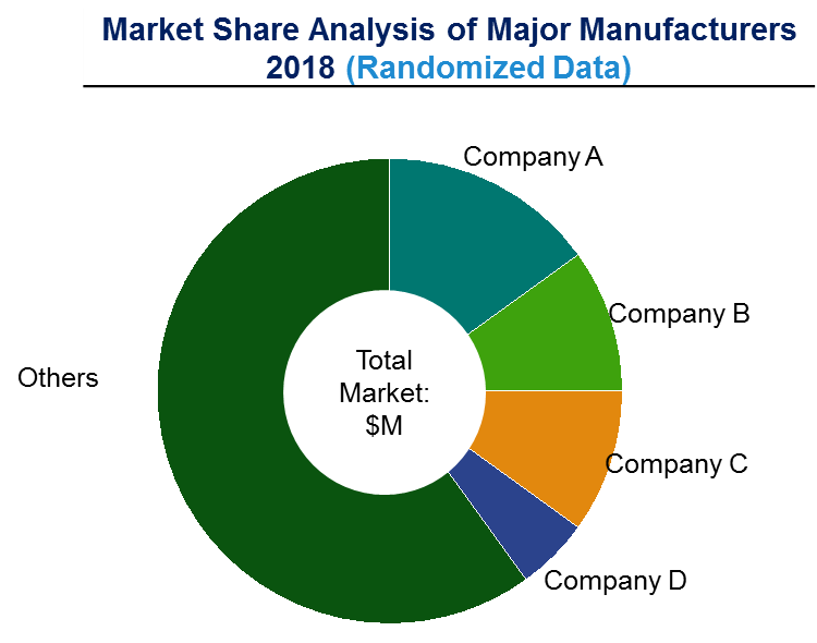 Market Share Analysis of Major Manufacturers