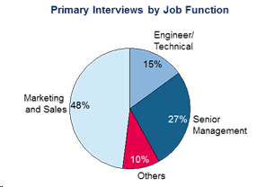 Primary Interviews by Job Function