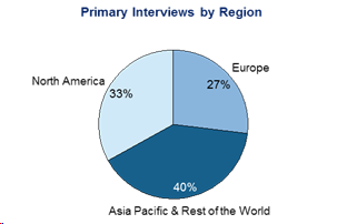 Primary Interviews by Region