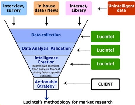 Lucintel's methodology for market research
